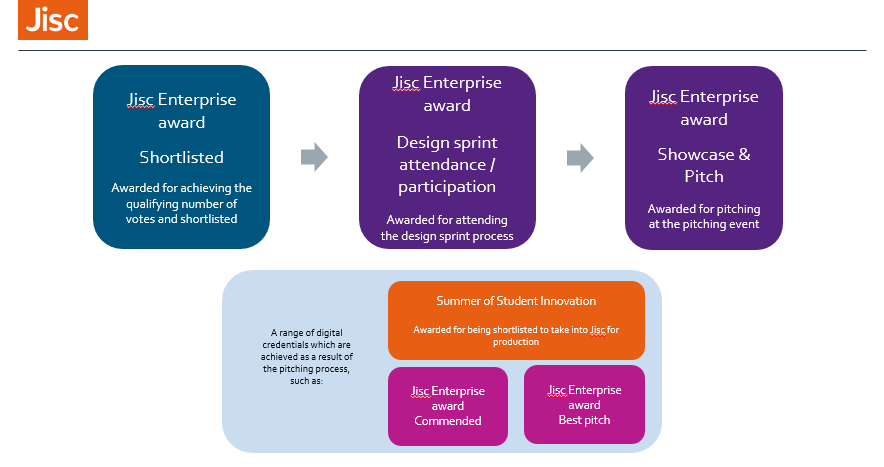 Ideas for the Jisc Enterprise Award