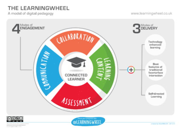 LearningWheel model