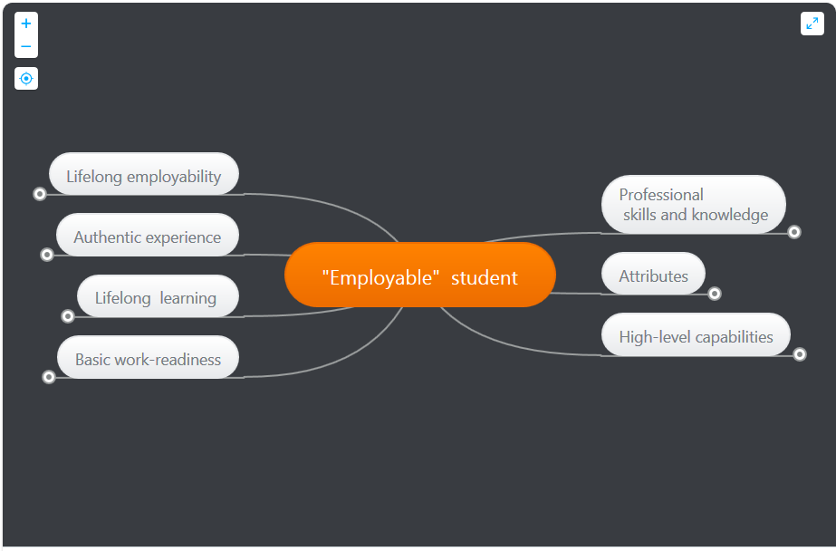 employability mind map
