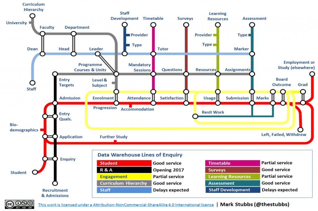 Complex London Tube map style diagram showing multiple points where data is created.