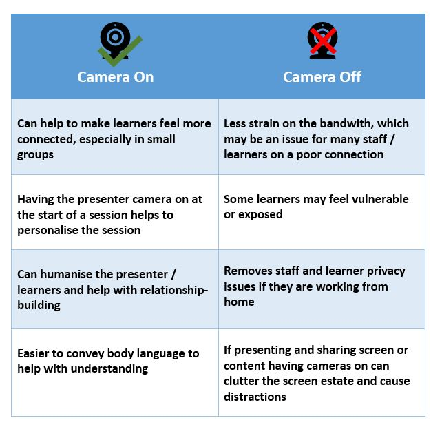 Table outl;ining the benefits of using or not using a camera in a live lesson