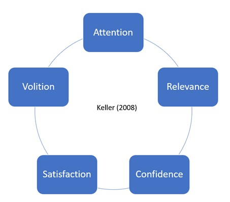 Keller's 2008 motivational model of attention, relevance, confidence, satisfaction and volition.